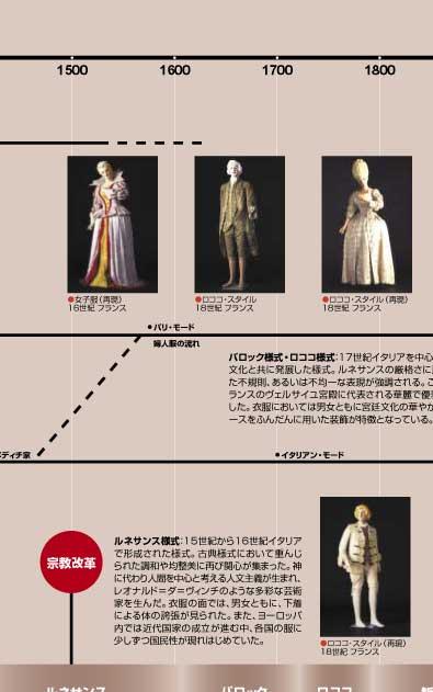 西洋服飾様式史 : ファッション史年表